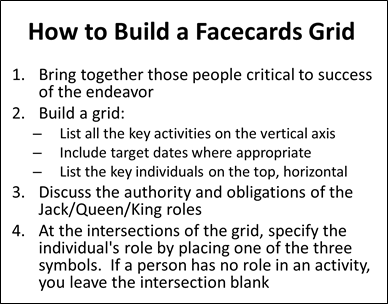 Facecards - How to Build a Grid