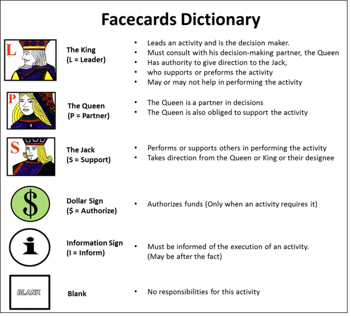 Facecards Dictionary