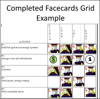 Shows how Facecards performs the functions of RASCI or Raci IN A MORE IMPACTFUL WAY