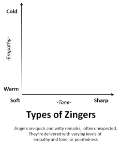 Types of Zingers